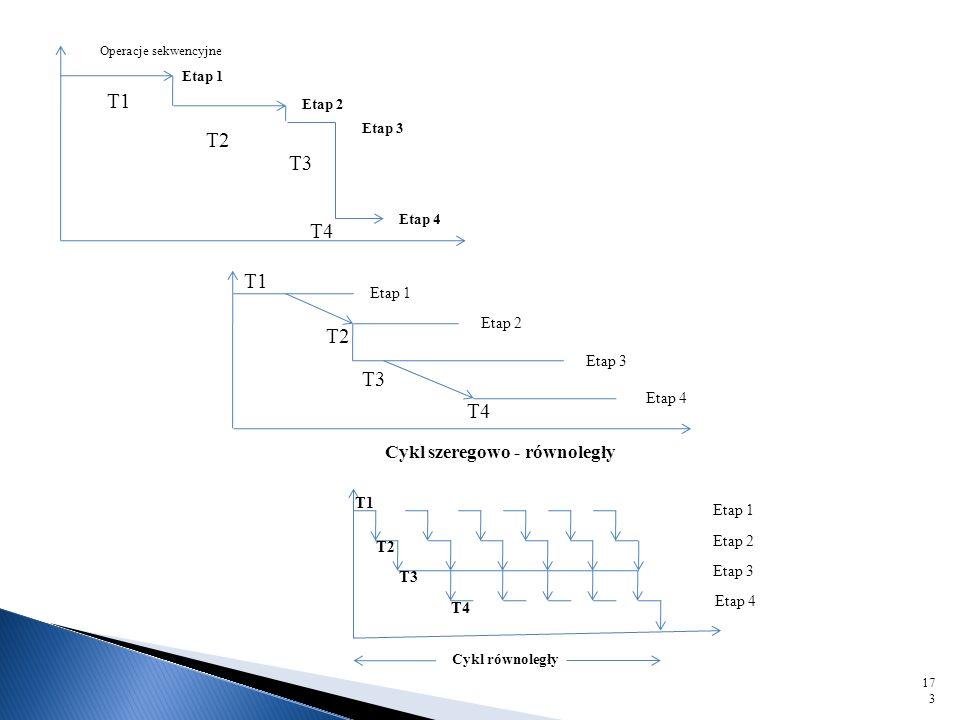 Proces produkcyjny to uporządkowany zespół cząstkowych procesów, w wyniku, których koncepcje produkcyjne oraz technologiczne są realizowane przez czło