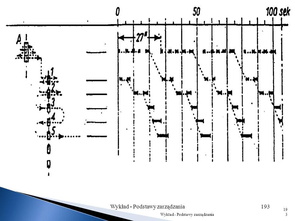 Wykład - Podstawy zarządzania192 192