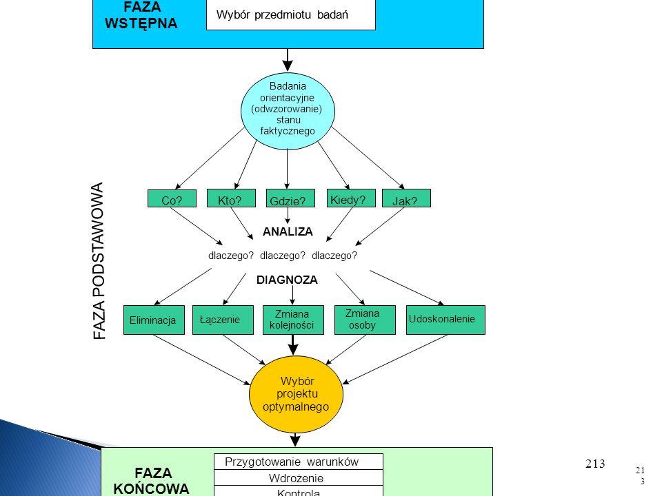 W praktyce, badanie struktury organizacyjnej koncentruje się na jej modelu w postaci dokumentacji organizacyjnej, obejmującej przede wszystkim: - stat