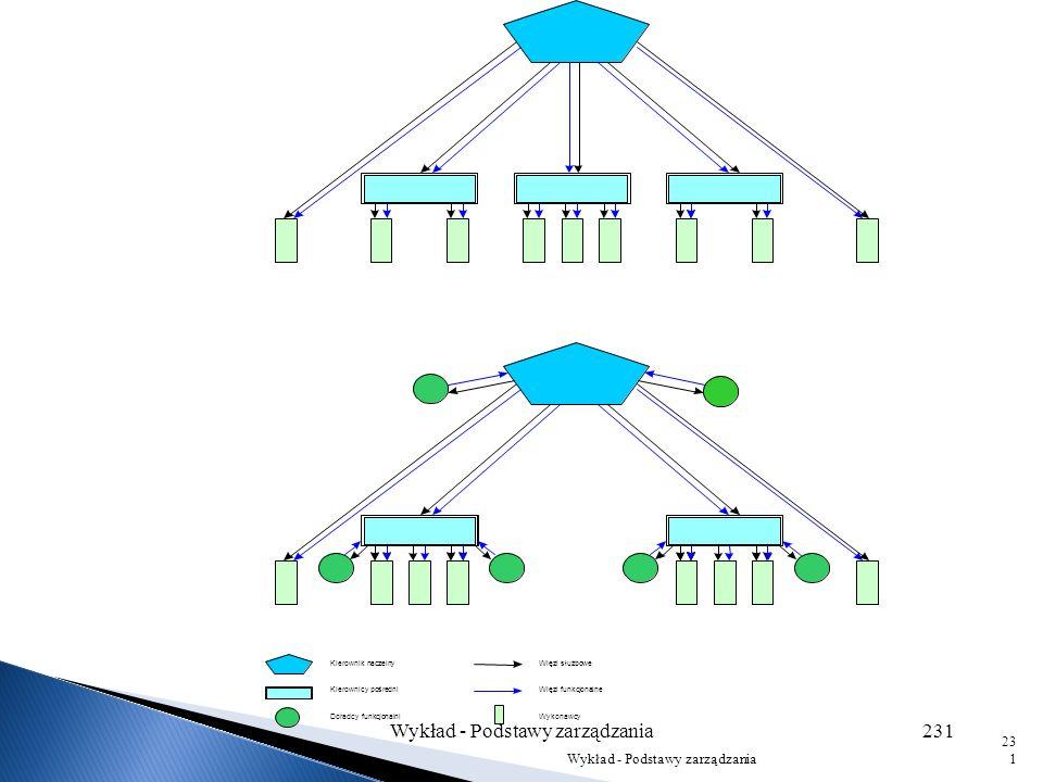 Struktury liniowa, funkcjonalna i sztabowa tworzą tutaj specyficzną podgrupę, ponieważ zasadzają się na określonej kombinacji występowania więzi linio