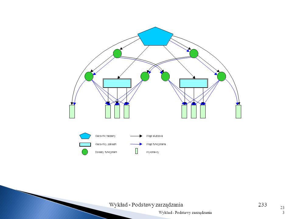 Specjalizacja funkcji kierowniczych, prowadzi do wyodrębnienia specjalistycznych (funkcjonalnych) stanowisk kierowniczych, którym przypisane są określ