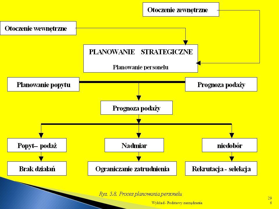 5■ szkolenie i dokształcanie pracowników, modyfikowanie zachowań organizacyjnych, 6■ motywowanie pracowników do wydajnej pracy. Wykład - Podstawy zarz
