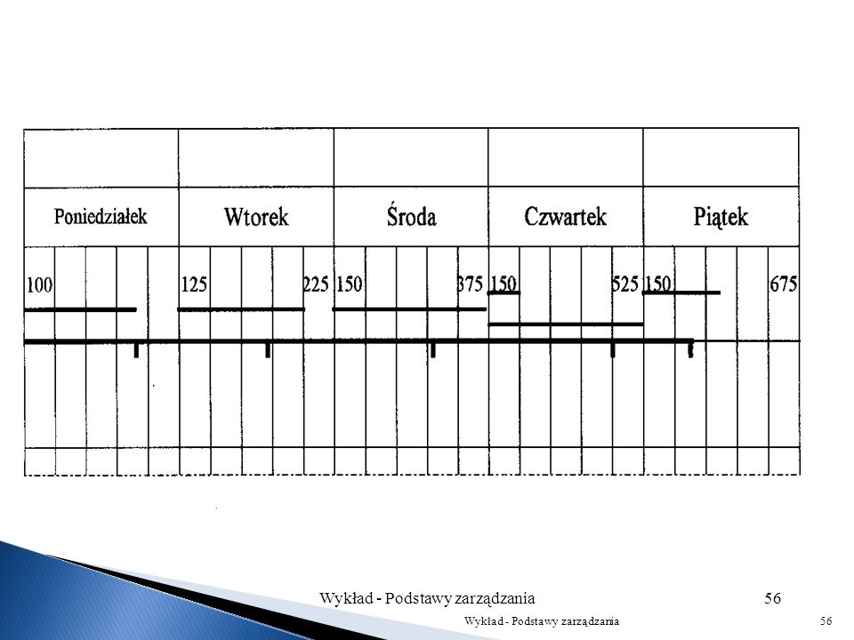 – zachowanie bodźca wydajności właściwego dla akordu z jednoczesnym ograniczeniem tendencji do ponoszenia nadmiernych wysiłków. Wykład - Podstawy zarz