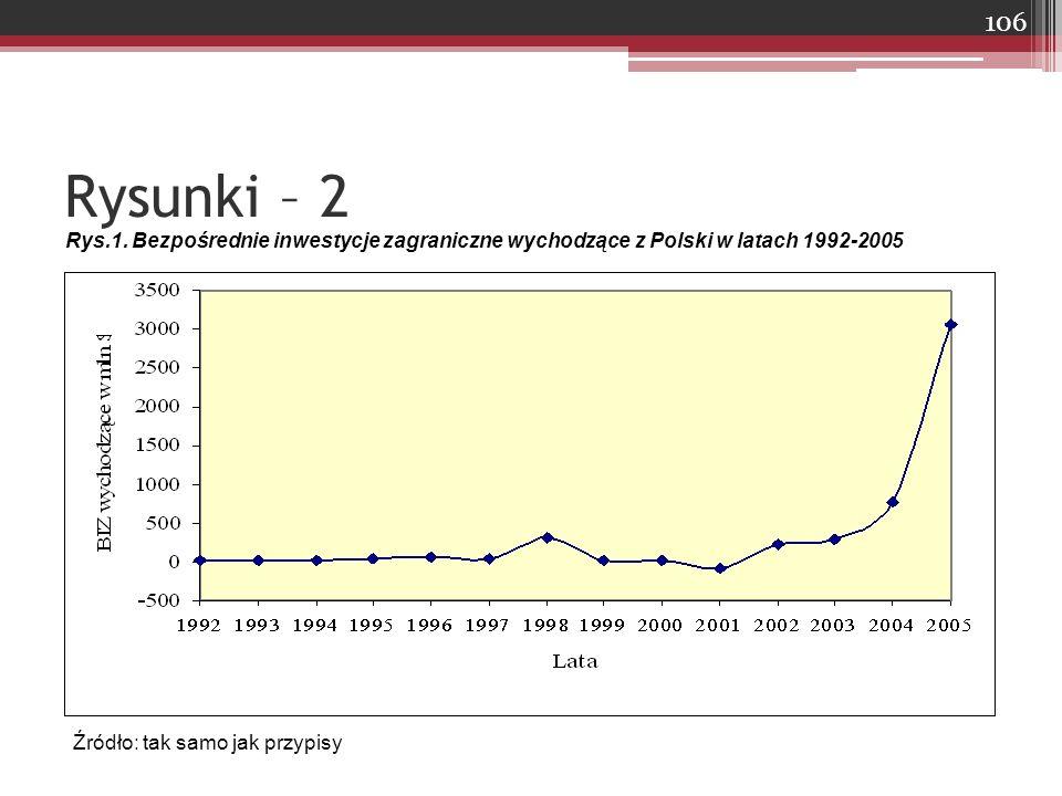 Rysunki – 2 Rys.1. Bezpośrednie inwestycje zagraniczne wychodzące z Polski w latach 1992-2005 Źródło: tak samo jak przypisy 106