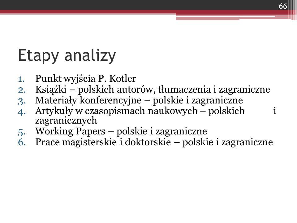 Etapy analizy 1.Punkt wyjścia P. Kotler 2.Książki – polskich autorów, tłumaczenia i zagraniczne 3.Materiały konferencyjne – polskie i zagraniczne 4.Ar