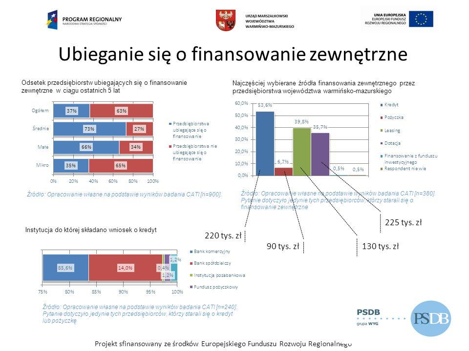 Projekt sfinansowany ze środków Europejskiego Funduszu Rozwoju Regionalnego Przyczyny nieubiegania się o finansowanie dłużne przedsiębiorców z terenu województwa warmińsko-mazurskiego Źródło: Opracowanie własne na podstawie wyników badania CATI [n=580].