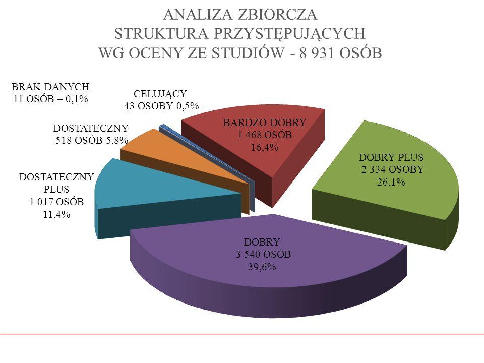 ANALIZA ZBIORCZA STRUKTURA PRZYSTĘPUJĄCYCH WG OCENY ZE STUDIÓW - 8 931 OSÓB
