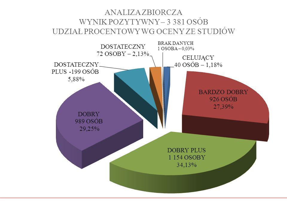 ANALIZA ZBIORCZA WYNIK POZYTYWNY – 3 381 OSÓB UDZIAŁ PROCENTOWY WG OCENY ZE STUDIÓW