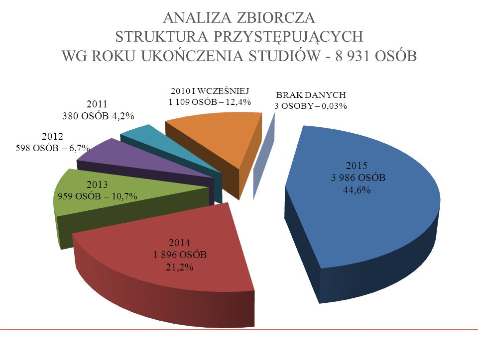ANALIZA ZBIORCZA STRUKTURA PRZYSTĘPUJĄCYCH WG ROKU UKOŃCZENIA STUDIÓW - 8 931 OSÓB
