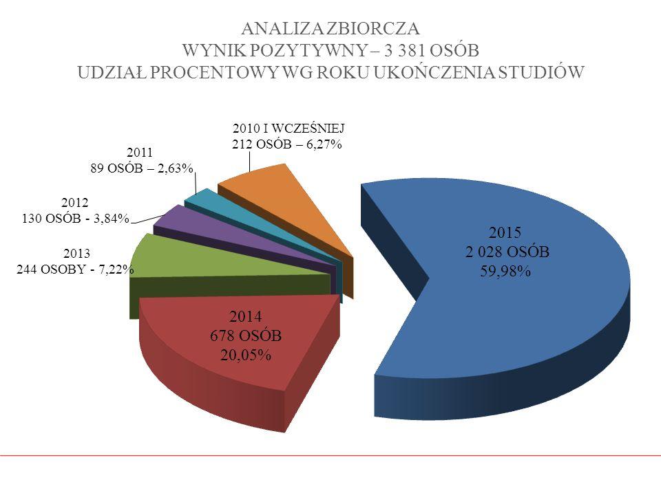 ANALIZA ZBIORCZA WYNIK POZYTYWNY – 3 381 OSÓB UDZIAŁ PROCENTOWY WG ROKU UKOŃCZENIA STUDIÓW