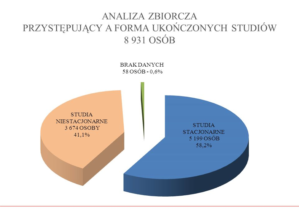 ANALIZA ZBIORCZA PRZYSTĘPUJĄCY A FORMA UKOŃCZONYCH STUDIÓW 8 931 OSÓB