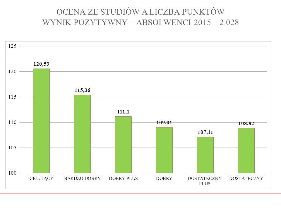 OCENA ZE STUDIÓW A LICZBA PUNKTÓW WYNIK POZYTYWNY – ABSOLWENCI 2015 – 2 028