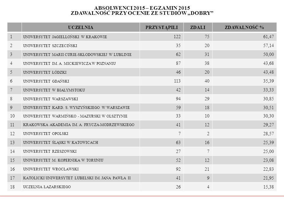 """ABSOLWENCI 2015 – EGZAMIN 2015 ZDAWALNOŚĆ PRZY OCENIE ZE STUDIÓW """"DOBRY"""" UCZELNIAPRZYSTĄPILIZDALIZDAWALNOŚĆ % 1 UNIWERSYTET JAGIELLOŃSKI W KRAKOWIE 12"""