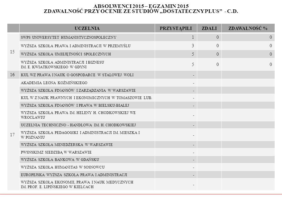 """ABSOLWENCI 2015 – EGZAMIN 2015 ZDAWALNOŚĆ PRZY OCENIE ZE STUDIÓW """"DOSTATECZNY PLUS"""" - C.D. UCZELNIAPRZYSTĄPILIZDALIZDAWALNOŚĆ % 15 SWPS UNIWERSYTET HU"""