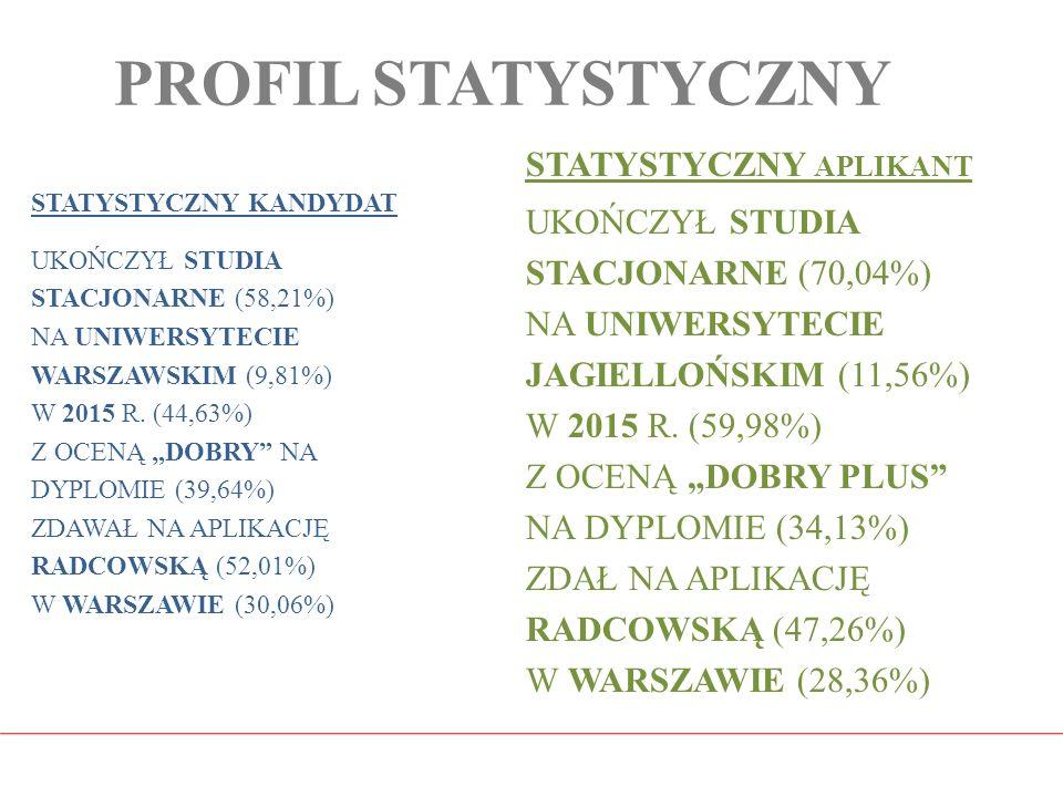 """PROFIL STATYSTYCZNY STATYSTYCZNY KANDYDAT UKOŃCZYŁ STUDIA STACJONARNE (58,21%) NA UNIWERSYTECIE WARSZAWSKIM (9,81%) W 2015 R. (44,63%) Z OCENĄ """"DOBRY"""""""