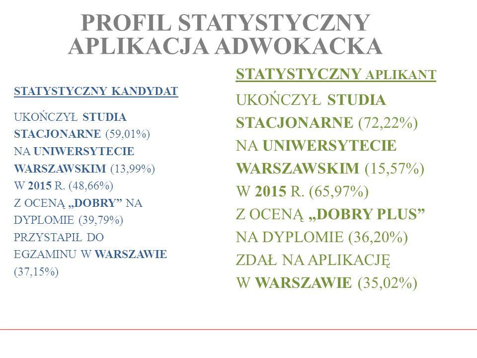 PROFIL STATYSTYCZNY APLIKACJA ADWOKACKA STATYSTYCZNY KANDYDAT UKOŃCZYŁ STUDIA STACJONARNE (59,01%) NA UNIWERSYTECIE WARSZAWSKIM (13,99%) W 2015 R. (48