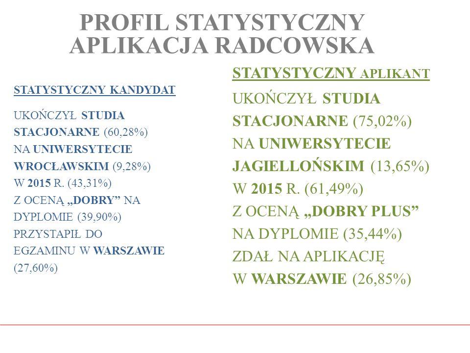 PROFIL STATYSTYCZNY APLIKACJA RADCOWSKA STATYSTYCZNY KANDYDAT UKOŃCZYŁ STUDIA STACJONARNE (60,28%) NA UNIWERSYTECIE WROCŁAWSKIM (9,28%) W 2015 R. (43,