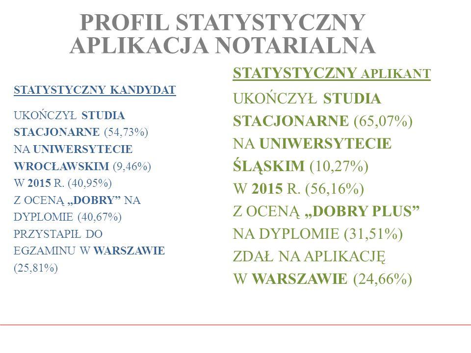 PROFIL STATYSTYCZNY APLIKACJA NOTARIALNA STATYSTYCZNY KANDYDAT UKOŃCZYŁ STUDIA STACJONARNE (54,73%) NA UNIWERSYTECIE WROCŁAWSKIM (9,46%) W 2015 R. (40