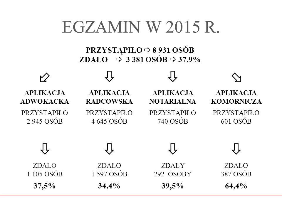 EGZAMIN W 2015 R.