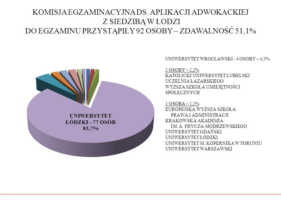 KOMISJA EGZAMINACYJNA DS. APLIKACJI ADWOKACKIEJ Z SIEDZIBĄ W ŁODZI DO EGZAMINU PRZYSTĄPIŁY 92 OSOBY – ZDAWALNOŚĆ 51,1%