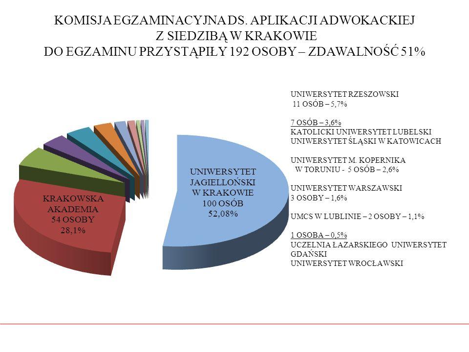 KOMISJA EGZAMINACYJNA DS. APLIKACJI ADWOKACKIEJ Z SIEDZIBĄ W KRAKOWIE DO EGZAMINU PRZYSTĄPIŁY 192 OSOBY – ZDAWALNOŚĆ 51%