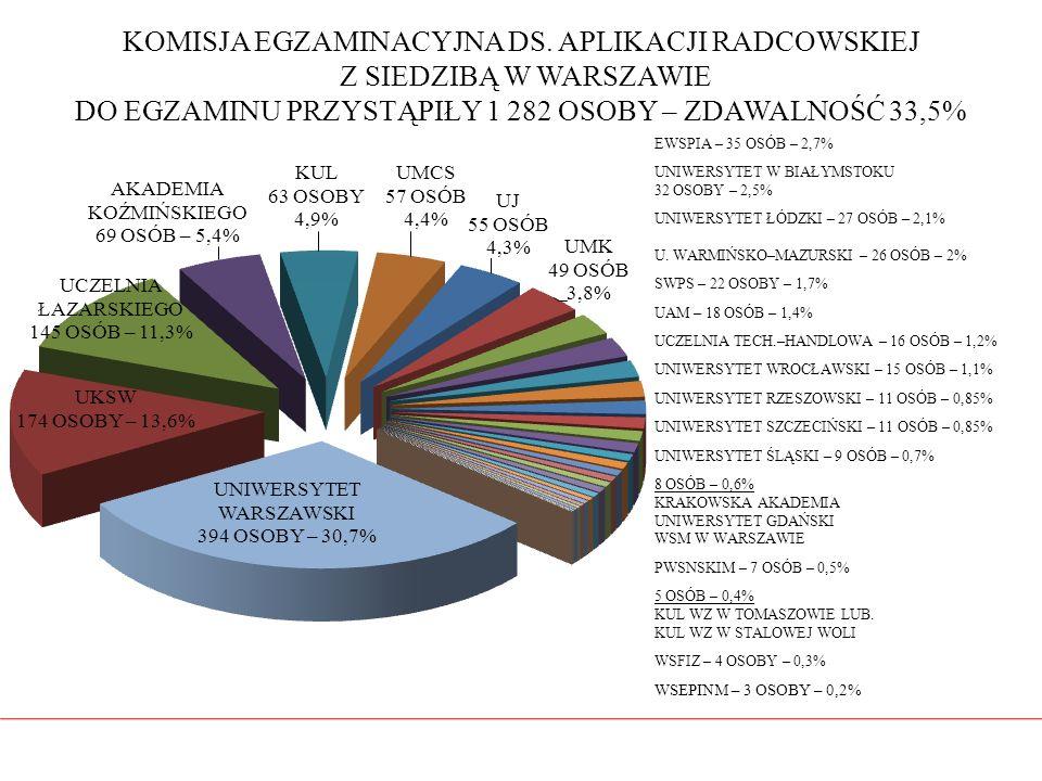KOMISJA EGZAMINACYJNA DS. APLIKACJI RADCOWSKIEJ Z SIEDZIBĄ W WARSZAWIE DO EGZAMINU PRZYSTĄPIŁY 1 282 OSOBY – ZDAWALNOŚĆ 33,5%