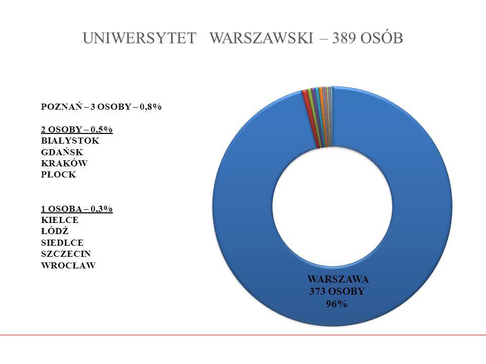 UNIWERSYTET WARSZAWSKI – 389 OSÓB
