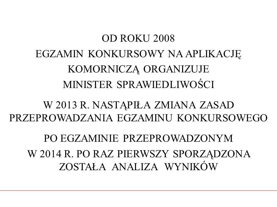 OD ROKU 2008 EGZAMIN KONKURSOWY NA APLIKACJĘ KOMORNICZĄ ORGANIZUJE MINISTER SPRAWIEDLIWOŚCI W 2013 R. NASTĄPIŁA ZMIANA ZASAD PRZEPROWADZANIA EGZAMINU