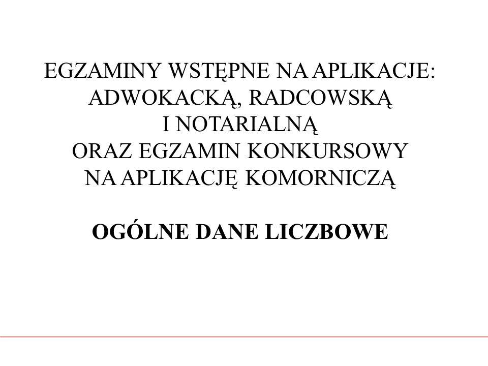 APLIKACJA RADCOWSKA WIELOKROTNOŚĆ PRZYSTĘPOWANIA DO EGZAMINU W 2015 R.