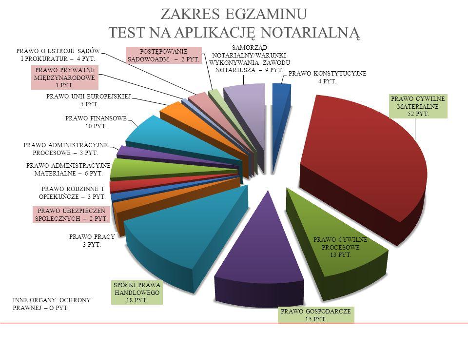 ZAKRES EGZAMINU TEST NA APLIKACJĘ NOTARIALNĄ