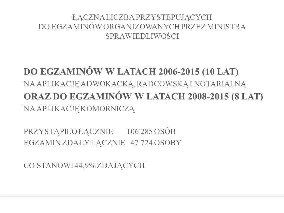 ŁĄCZNA LICZBA PRZYSTĘPUJĄCYCH DO EGZAMINÓW ORGANIZOWANYCH PRZEZ MINISTRA SPRAWIEDLIWOŚCI DO EGZAMINÓW W LATACH 2006-2015 (10 LAT) NA APLIKACJĘ ADWOKAC