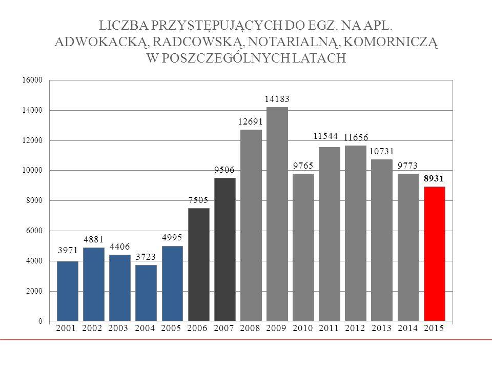 ŁĄCZNA LICZBA PRZYSTĘPUJĄCYCH W LATACH 2006 – 2015 WG APLIKACJI (ADWOKACKA, RADCOWSKA I NOTARIALNA) ORAZ W LATACH 2008 – 2015 DLA APLIKACJI KOMORNICZEJ