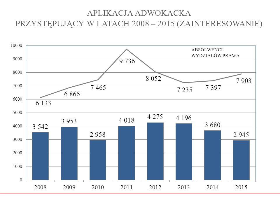 APLIKACJA ADWOKACKA PRZYSTĘPUJĄCY W LATACH 2008 – 2015 (ZAINTERESOWANIE)