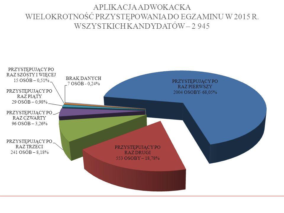 APLIKACJA ADWOKACKA WIELOKROTNOŚĆ PRZYSTĘPOWANIA DO EGZAMINU W 2015 R. WSZYSTKICH KANDYDATÓW – 2 945