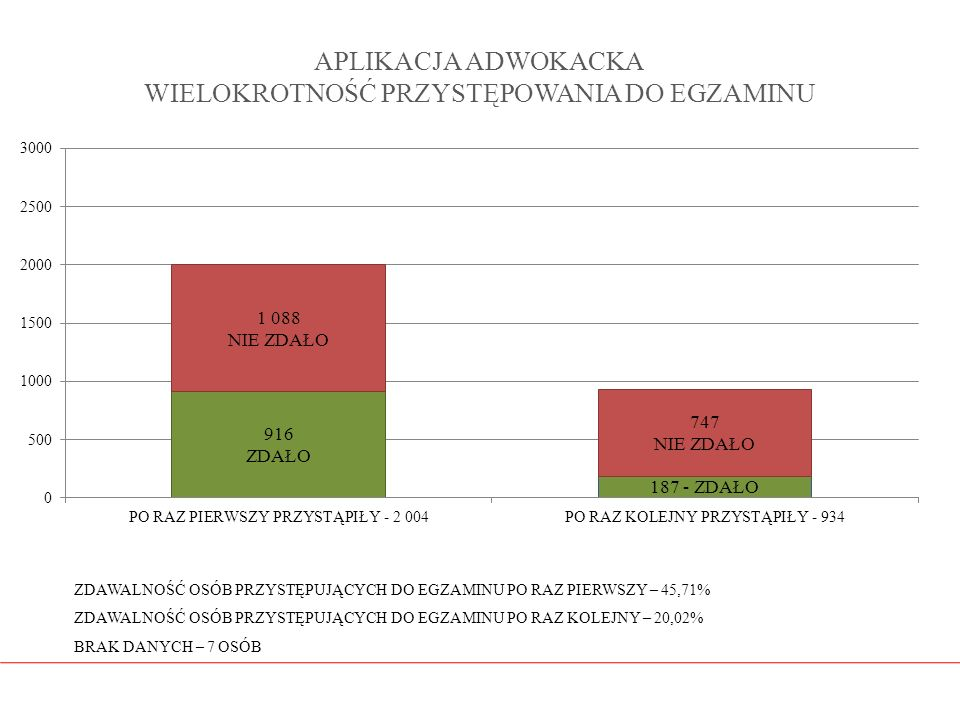 APLIKACJA ADWOKACKA WIELOKROTNOŚĆ PRZYSTĘPOWANIA DO EGZAMINU ZDAWALNOŚĆ OSÓB PRZYSTĘPUJĄCYCH DO EGZAMINU PO RAZ PIERWSZY – 45,71% ZDAWALNOŚĆ OSÓB PRZY