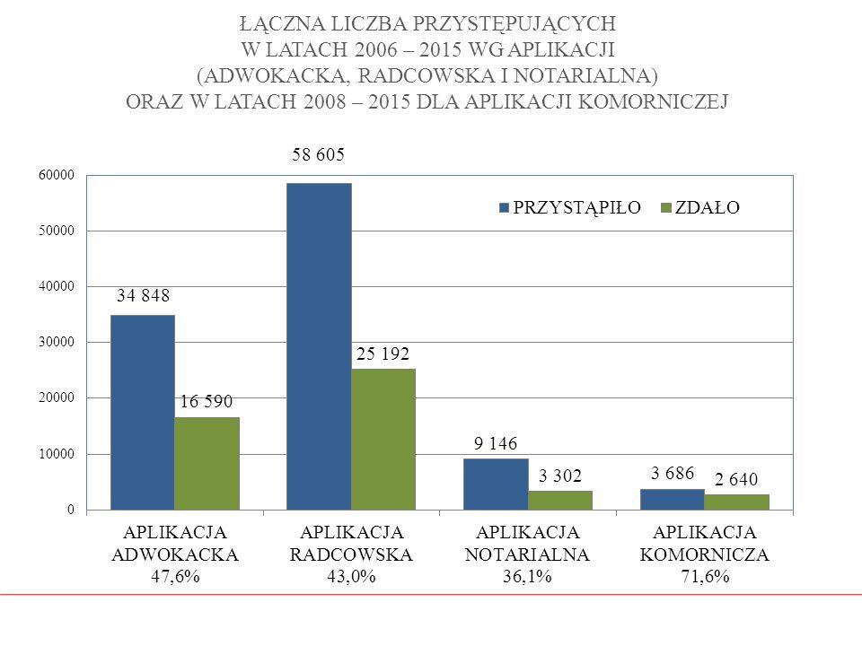 ŁĄCZNA LICZBA PRZYSTĘPUJĄCYCH W LATACH 2006 – 2015 WG APLIKACJI (ADWOKACKA, RADCOWSKA I NOTARIALNA) ORAZ W LATACH 2008 – 2015 DLA APLIKACJI KOMORNICZE