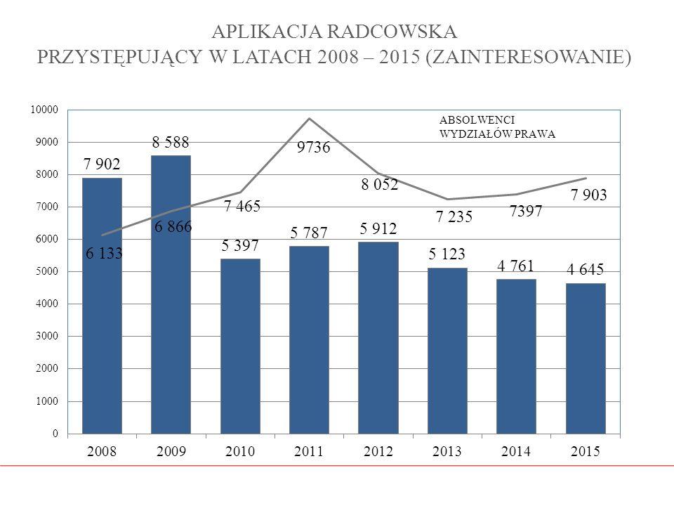 APLIKACJA RADCOWSKA PRZYSTĘPUJĄCY W LATACH 2008 – 2015 (ZAINTERESOWANIE)