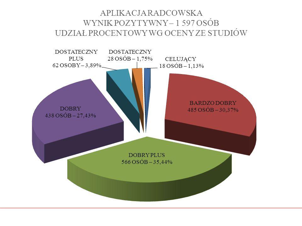 APLIKACJA RADCOWSKA WYNIK POZYTYWNY – 1 597 OSÓB UDZIAŁ PROCENTOWY WG OCENY ZE STUDIÓW