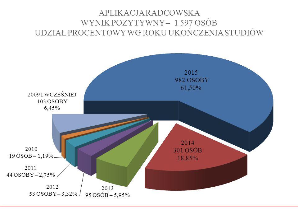 APLIKACJA RADCOWSKA WYNIK POZYTYWNY – 1 597 OSÓB UDZIAŁ PROCENTOWY WG ROKU UKOŃCZENIA STUDIÓW