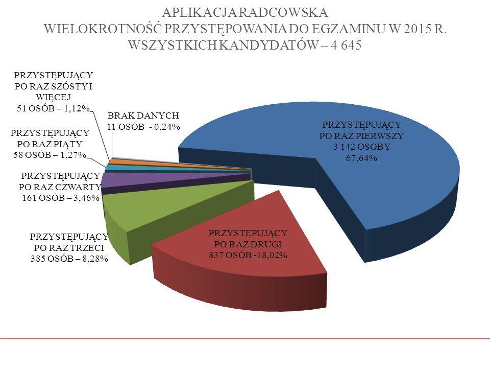 APLIKACJA RADCOWSKA WIELOKROTNOŚĆ PRZYSTĘPOWANIA DO EGZAMINU W 2015 R. WSZYSTKICH KANDYDATÓW – 4 645
