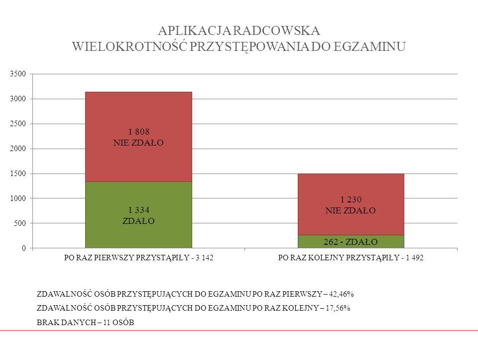 APLIKACJA RADCOWSKA WIELOKROTNOŚĆ PRZYSTĘPOWANIA DO EGZAMINU ZDAWALNOŚĆ OSÓB PRZYSTĘPUJĄCYCH DO EGZAMINU PO RAZ PIERWSZY – 42,46% ZDAWALNOŚĆ OSÓB PRZY