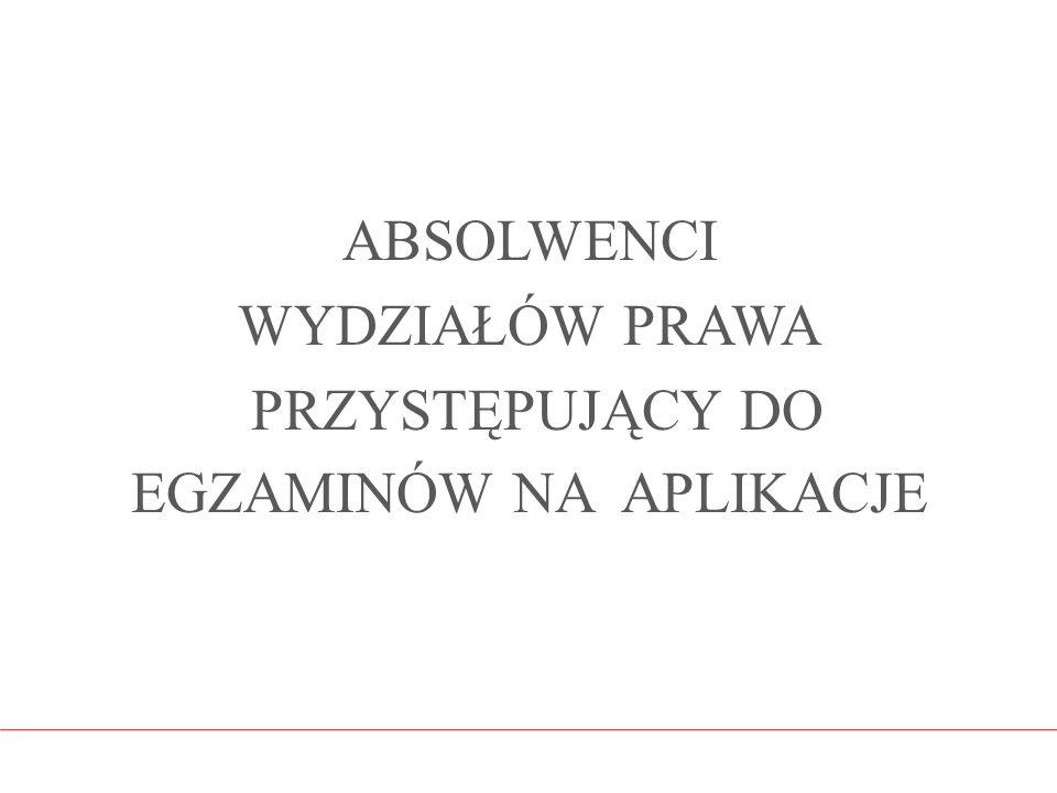 APLIKACJA NOTARIALNA PRZYSTĘPUJĄCY W LATACH 2008 – 2015 (ZAINTERESOWANIE)