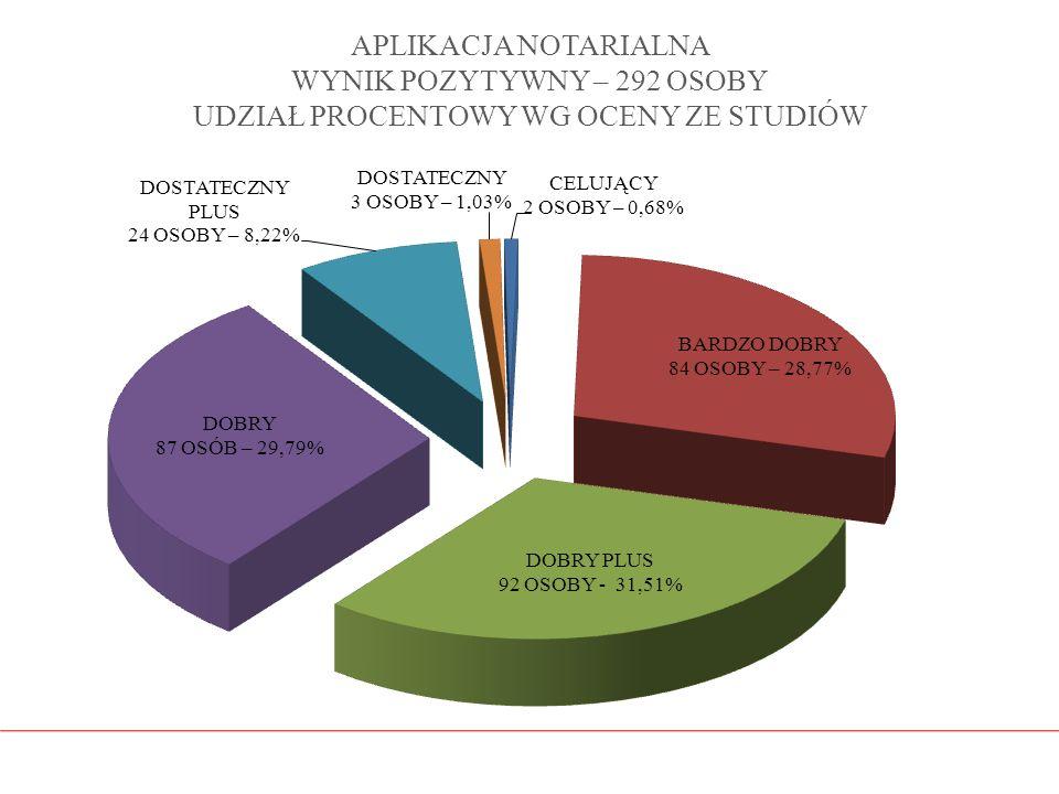 APLIKACJA NOTARIALNA WYNIK POZYTYWNY – 292 OSOBY UDZIAŁ PROCENTOWY WG OCENY ZE STUDIÓW
