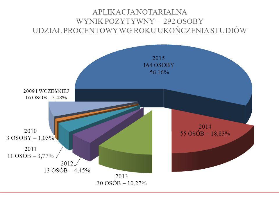 APLIKACJA NOTARIALNA WYNIK POZYTYWNY – 292 OSOBY UDZIAŁ PROCENTOWY WG ROKU UKOŃCZENIA STUDIÓW