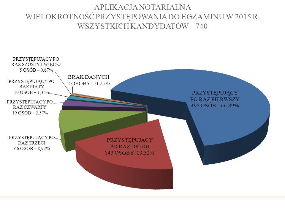 APLIKACJA NOTARIALNA WIELOKROTNOŚĆ PRZYSTĘPOWANIA DO EGZAMINU W 2015 R. WSZYSTKICH KANDYDATÓW – 740