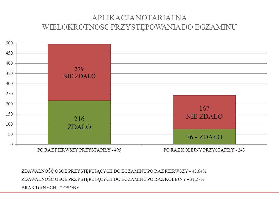 APLIKACJA NOTARIALNA WIELOKROTNOŚĆ PRZYSTĘPOWANIA DO EGZAMINU ZDAWALNOŚĆ OSÓB PRZYSTĘPUJĄCYCH DO EGZAMINU PO RAZ PIERWSZY – 43,64% ZDAWALNOŚĆ OSÓB PRZ