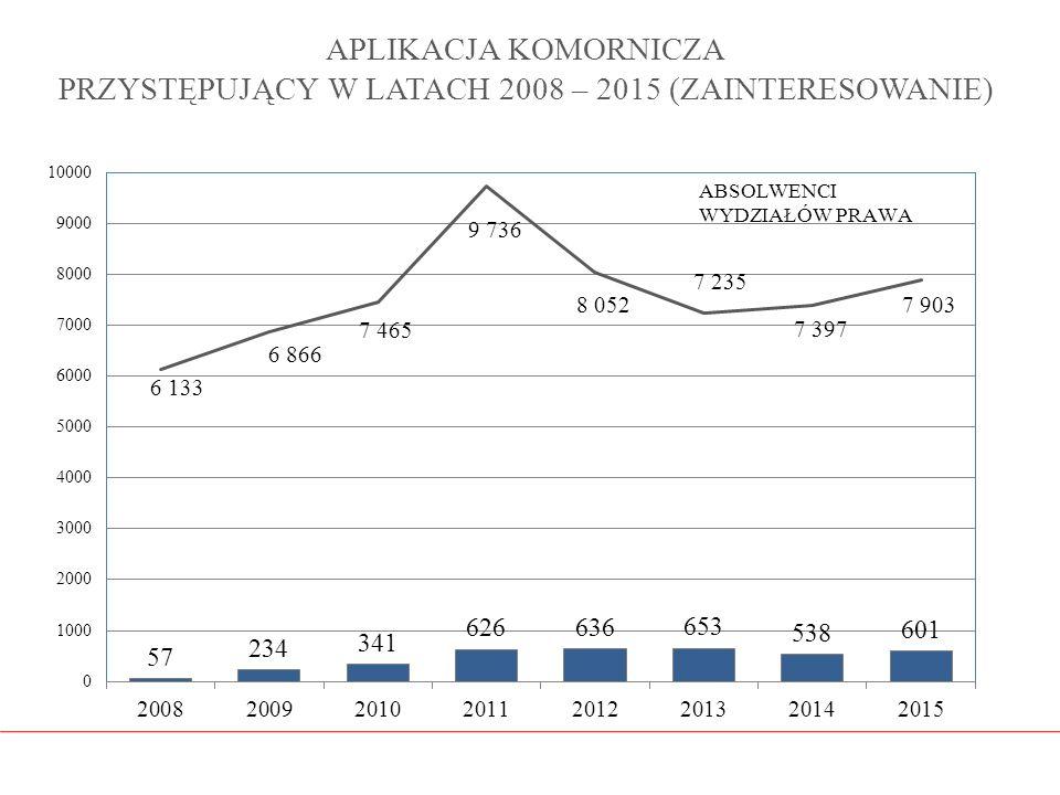 APLIKACJA KOMORNICZA PRZYSTĘPUJĄCY W LATACH 2008 – 2015 (ZAINTERESOWANIE)