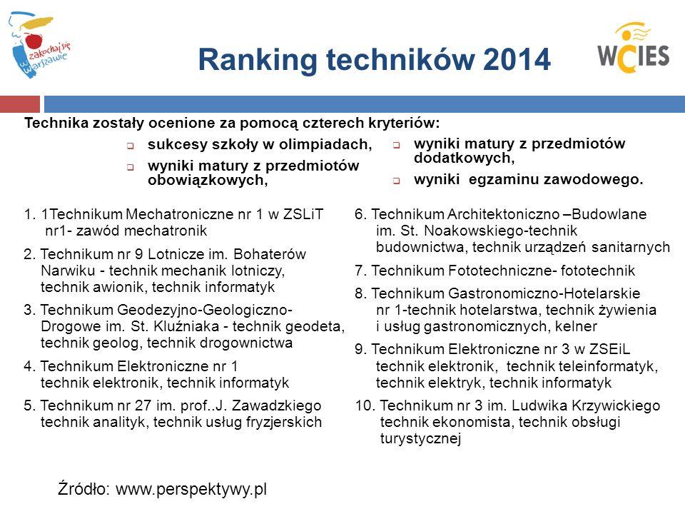 Ranking techników 2014 1. 1Technikum Mechatroniczne nr 1 w ZSLiT nr1- zawód mechatronik 2.