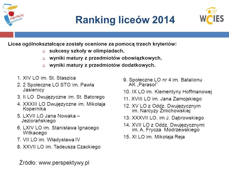 Ranking liceów 2014 1. XIV LO im. St. Staszica 2.