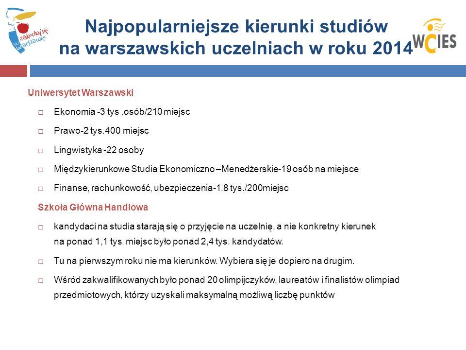 Najpopularniejsze kierunki studiów na warszawskich uczelniach w roku 2014 Uniwersytet Warszawski  Ekonomia -3 tys.osób/210 miejsc  Prawo-2 tys.400 miejsc  Lingwistyka -22 osoby  Międzykierunkowe Studia Ekonomiczno –Menedżerskie-19 osób na miejsce  Finanse, rachunkowość, ubezpieczenia-1.8 tys./200miejsc Szkoła Główna Handlowa  kandydaci na studia starają się o przyjęcie na uczelnię, a nie konkretny kierunek na ponad 1,1 tys.